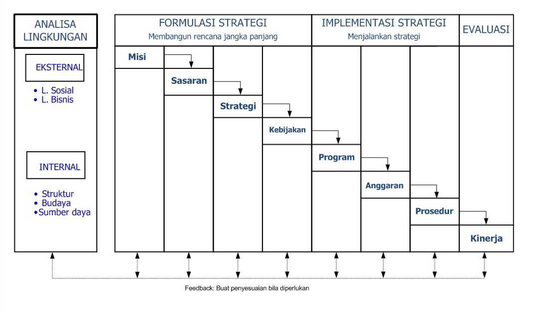 strategic manajemen model kunci sukses berbisnis